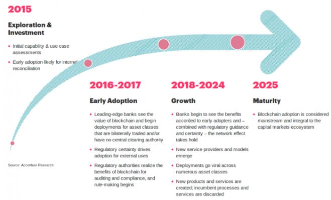 blockchain_evolution