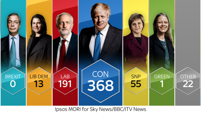 Exit Poll 2019.png