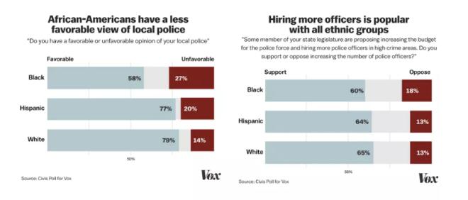 Police poll