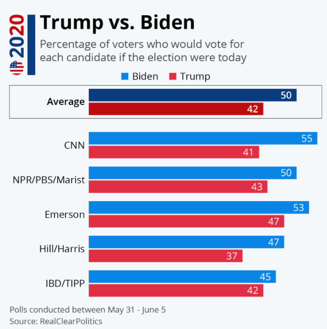 Trump vs Biden poll